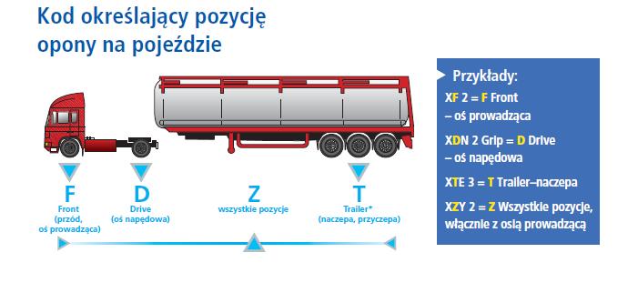 pozycja opon ciezarowych - Opony ciężarowe - kompendium wiedzy